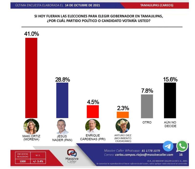 Lidera Maki Ortiz intención de voto de los tamaulipecos
